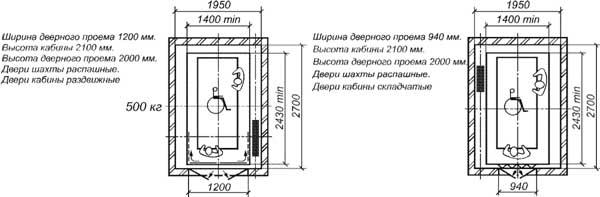 Габариты лифтовых кабин